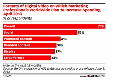 distribution digital video