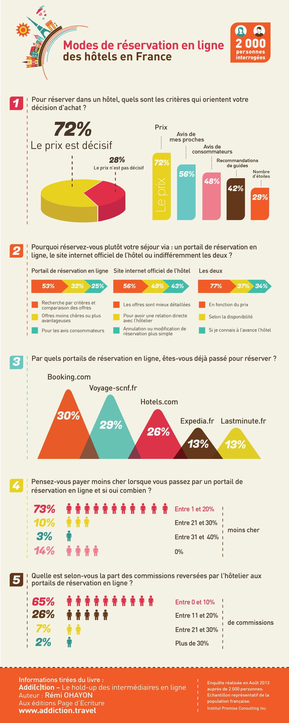 Infographie qu 39 est ce qui influence la r servation d 39 un for Reservation hotel gratuit en ligne france