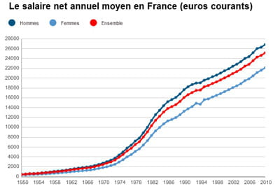 Salaire net annuel moyen en france la hausse ralentit jdn for Salaire moyen paysagiste