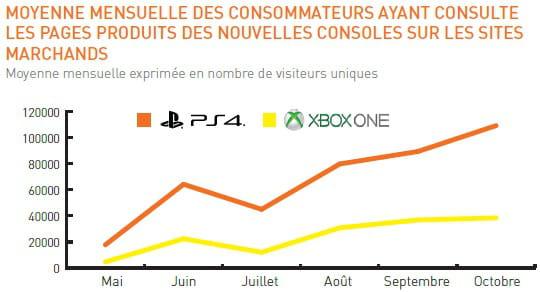 Playstation 4 et xbox one profiteront d 39 abord cdiscount - Quel est la meilleur console ps4 ou xbox one ...