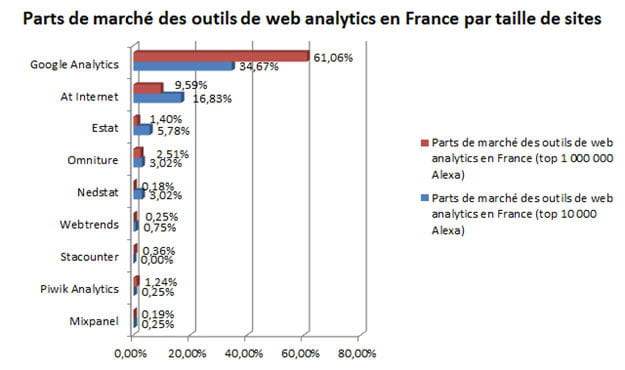 parts de marchã© des outils de web analytics en france par taille de sites
