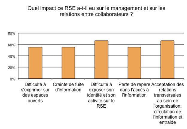 rse impacts