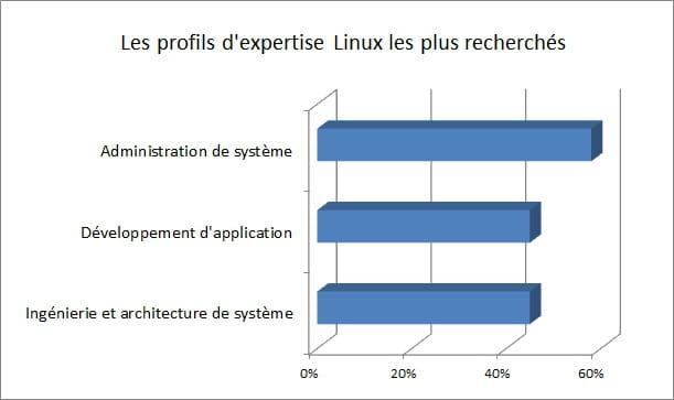 emploi linux