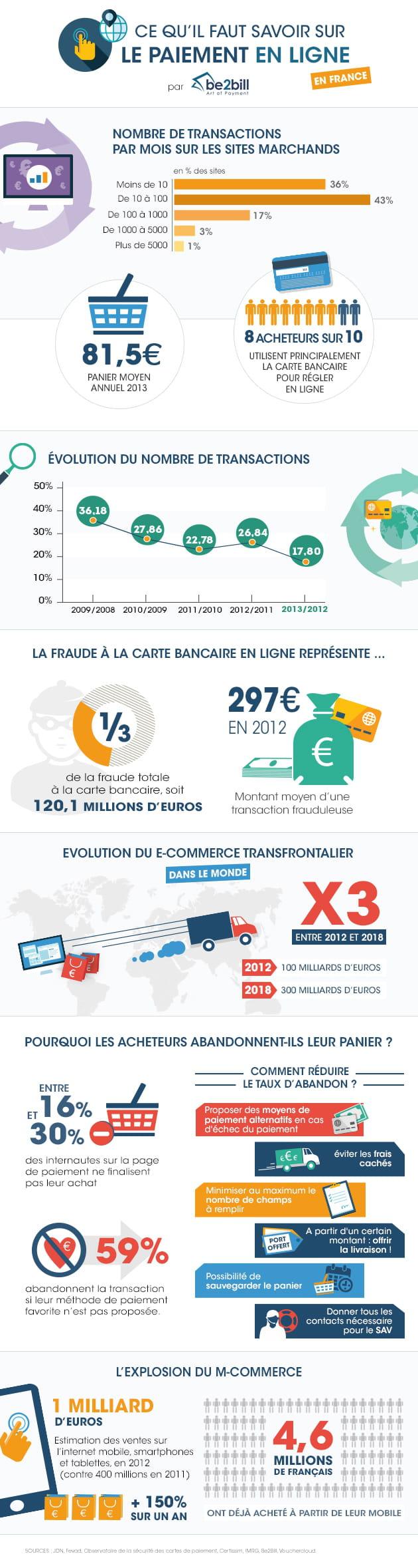 Infographie ce qu 39 il faut savoir sur le paiement en for Paiement en ligne hotel