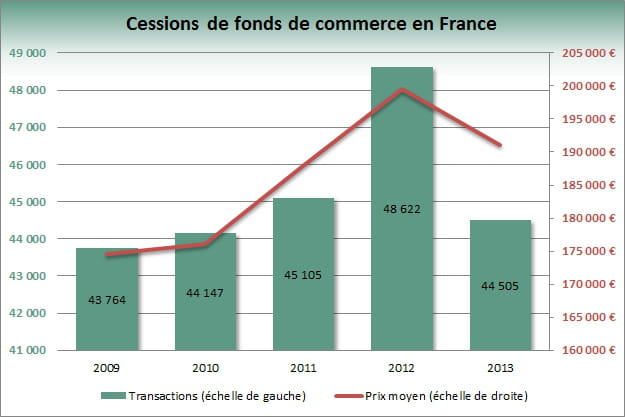 graph fonds de commerce 2