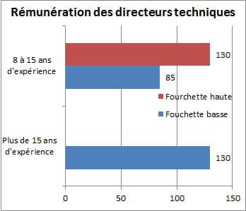 Salaire d 39 un directeur technique jusqu 39 130 000 euros - Cabinet de recrutement robert walters ...