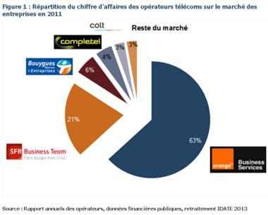part de marché des opérateurs télécoms sur le segment entreprise.