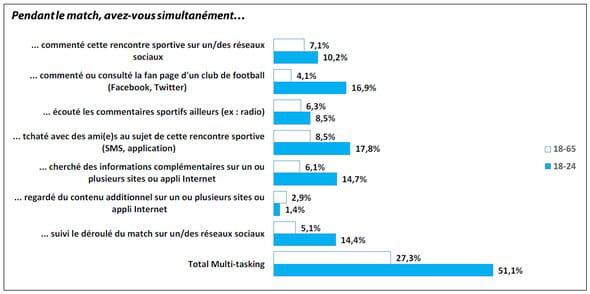 quel multitasking multi écrans pendant France - Honduras ?