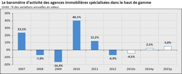 baromètre d'activité des agences immobilières spécialisées dans le haut de gamme