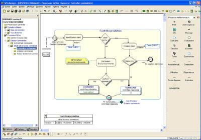 La gestion des processus m tier for Stage de gestion chambre des metiers