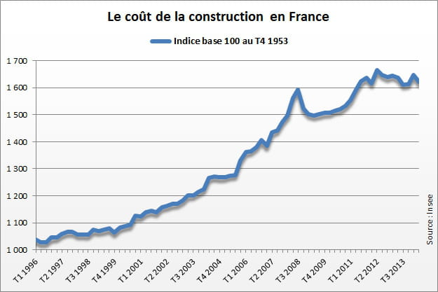 Indice du co t de la construction icc 2015 le point en for Cout de construction