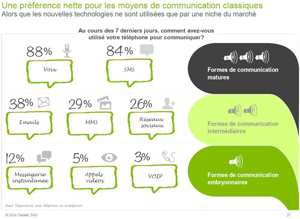 Le comportement mobile des Français s'ouvre lentement aux nouveaux usages