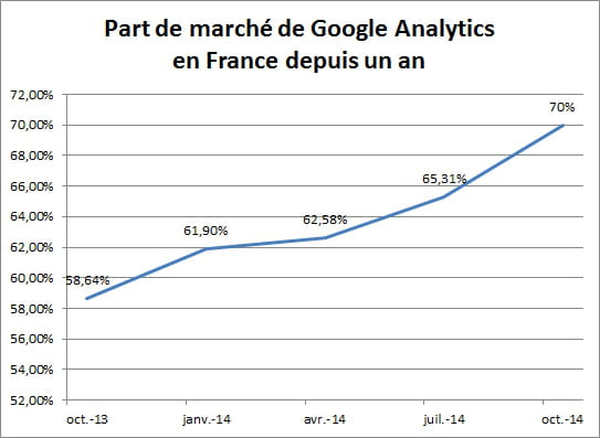 part de march google analytics et piwik progressent encore en france jdn. Black Bedroom Furniture Sets. Home Design Ideas