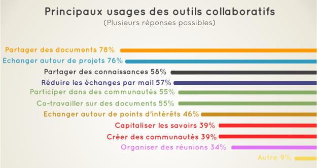 Principaux usages des outils collaboratifs