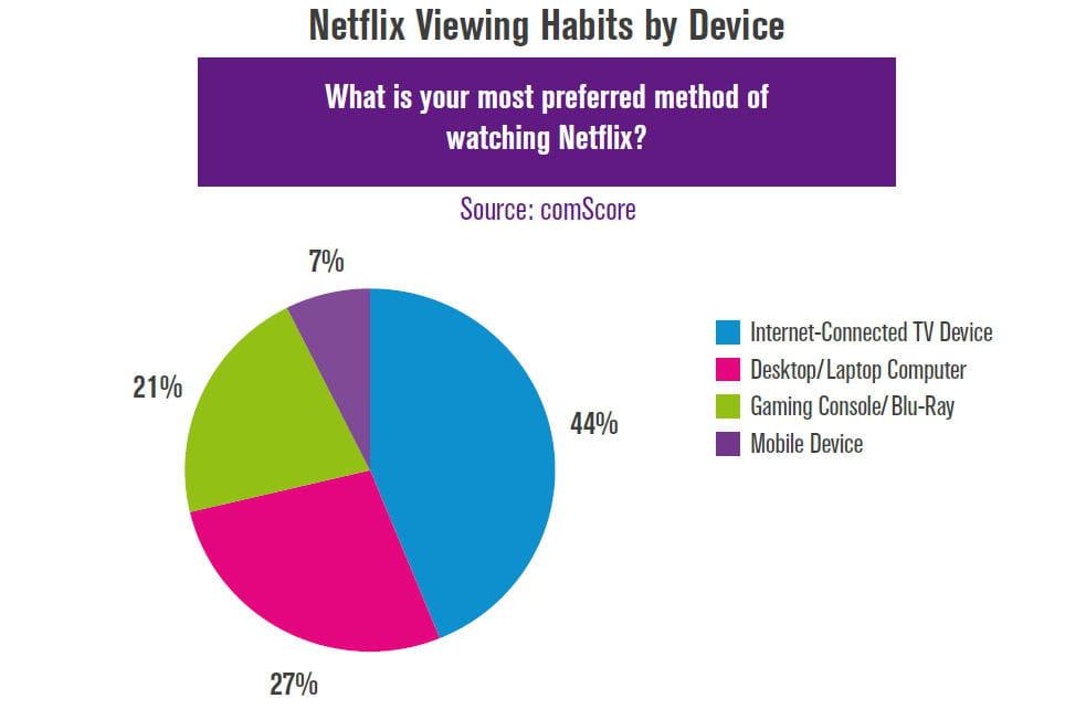 netflix est surtout regard u00e9     u00e0 la tv   quelle est la