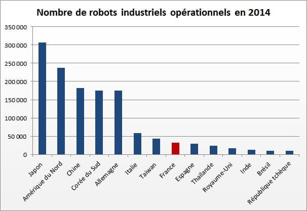 2 nombre de robots industriels par pays