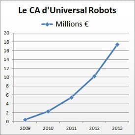 ca universal robots