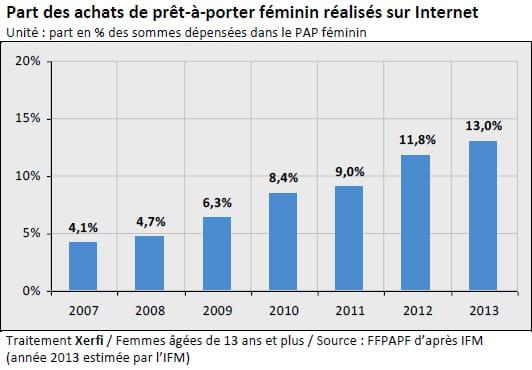 Les chiffres du pr t porter f minin en ligne en france - Fiche de poste vendeuse pret a porter ...