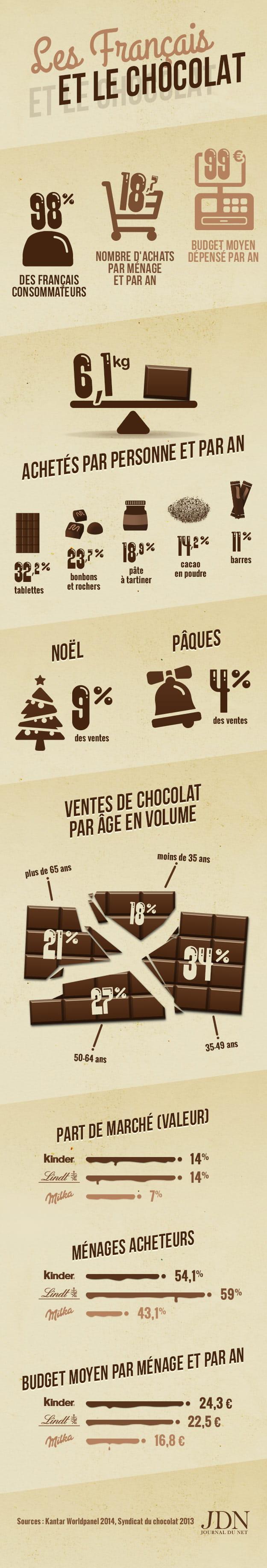 infographie chocolat jdn v2