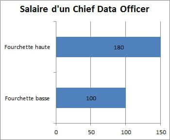 Chief data officer plus de 100 000 euros de salaire les 4 profils sp cialis s dans la data - Que faire avec 100 000 euros ...