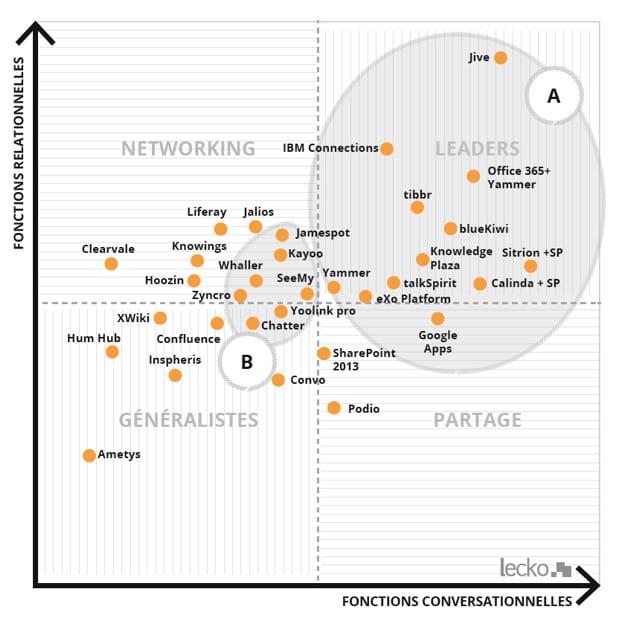 Comparatif des réseaux sociaux d'entreprise : la matrice 2015 de Lecko