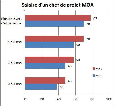chef de projet moa jusqu 224 78 000 euros les salaires informatiques en 2015 jdn