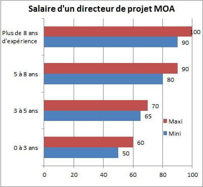 directeur de projets moa jusqu 39 100 000 euros les salaires informatiques en 2015 jdn. Black Bedroom Furniture Sets. Home Design Ideas