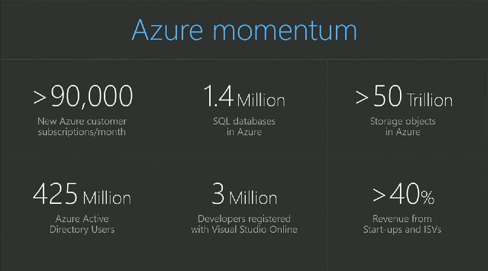 Microsoft Vise Les 20 Milliards De Dollars Dans Le Cloud D