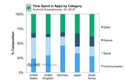 r seaux sociaux et messageries instantan es captent 60 du temps pass sur les applis android. Black Bedroom Furniture Sets. Home Design Ideas