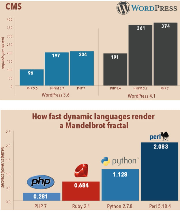 benchmark php 7