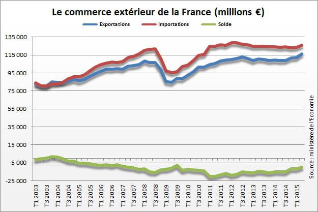 Commerce exterieur 28 images le cdi de projet le de l for France commerce exterieur
