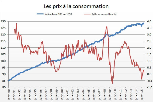 Indice des prix la consommation en baisse en septembre - Indice national des salaires du btp ...