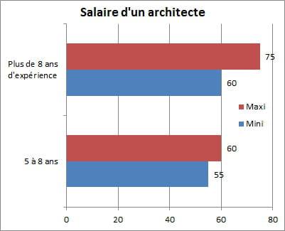 Architecte informatique salaire