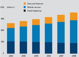 marche digiworld services telecoms