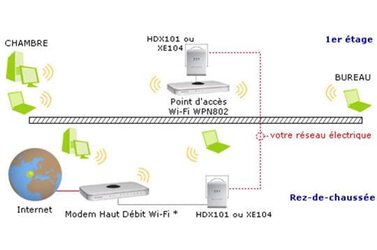 Le Wi-Fi, en complément ?