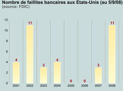 les faillites de banques se multiplient faillite krachs