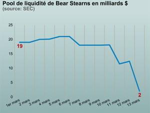 le pool de liquidité de bear stearns s'est effondré en trois jours.