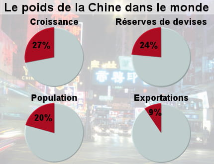 http://www.journaldunet.com/economie/magazine/dossier/l-economie-chinoise-en-2008-et-2009/image/chine-acteur-incontournable-348046.jpg