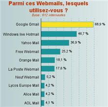 en octobre 2007, lycos n'est plus que le huitième webmail en france, selon une