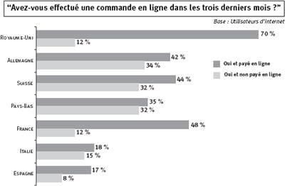 source : forrester's consumer technology adoption study, fevrier 2006