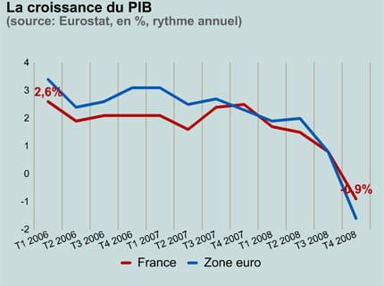 croissance-france-zone-euro-423347