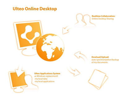 une gamme compl mentaire ulteo un bureau virtuel universel de linux windows jdn. Black Bedroom Furniture Sets. Home Design Ideas