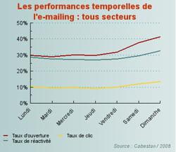 les performances temporelles de l'e-mailing, tous secteurs d'activité confondus