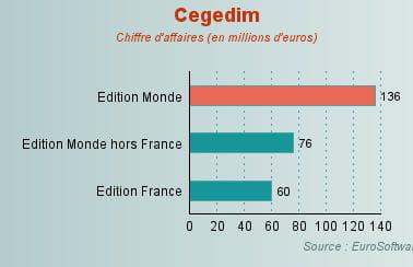 Cegedim : le CRM dédié au secteur de la santé - 20 stars françaises du logiciel en 2008 - Journal du Net Solutions