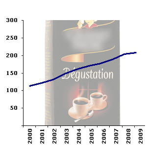 le rayondu café torréfiécompte en moyenne199 références en hypermarché.
