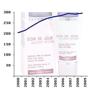 le rayon des produits de beauté compte en moyenne 292 références en hypermarché.