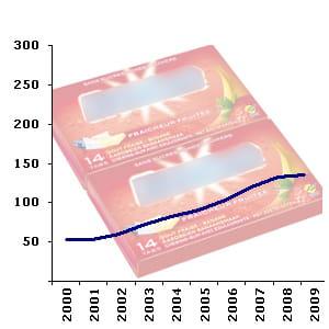 le rayon des chewing-gumscompte en moyenne 128 références en hypermarché.