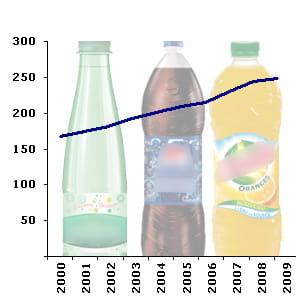 le rayon des boissons sans alcool compte en moyenne 242 références en