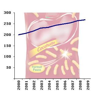 le rayon des produits pour apéritifscompte en moyenne 265 références en