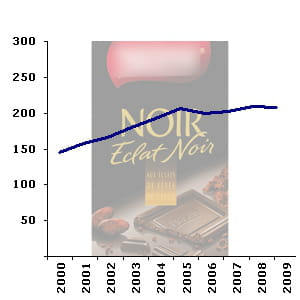 le rayon des tablettes de chocolatcompte en moyenne 204 références en
